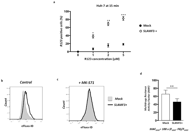 Overexpression of SLAMF3 in HCC cells blocks specifically MRP-1 function.