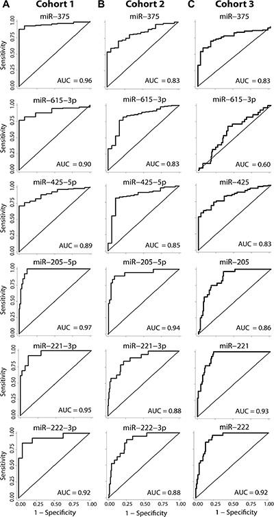 Diagnostic potential of top miRNA candidates.