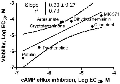 Relationship between ICE ability to block F-cAMP efflux and loss of cell viability.