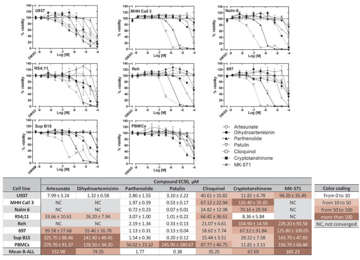 Effects of ICE on cell viability of U937 cells, the B-ALL cell lines 697, Reh, MHH Call 3, RS4;11, Sup B15, and Nalm 6, and normal human PBMCs.