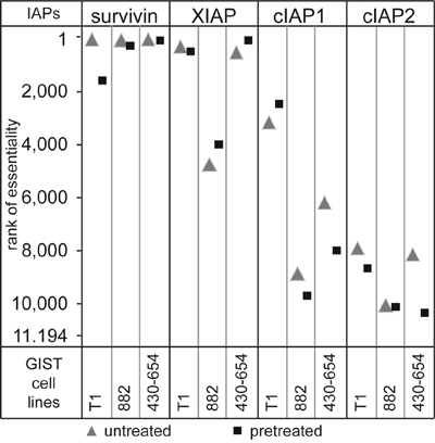 A functional genetic screen of synthetic lethality evaluated the effect of a knockdown of 11,194 proteins on cell proliferation.