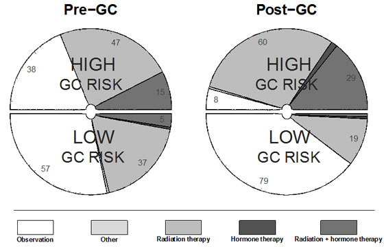 Breakdown of treatment recommendations pre-GC and post-GC for low and high GC risk groups in the adjuvant setting.
