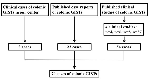 Schematic diagram regarding selection of colonic GISTs.