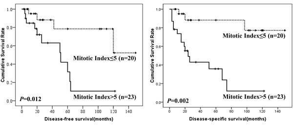 DFS and DSS of colonic GISTs by mitotic index.