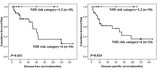 DFS and DSS of colonic GISTs by NIH risk category.