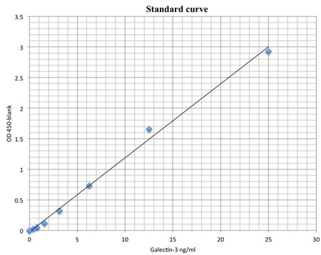 Standard curve for ELISA assay of galectin-3.