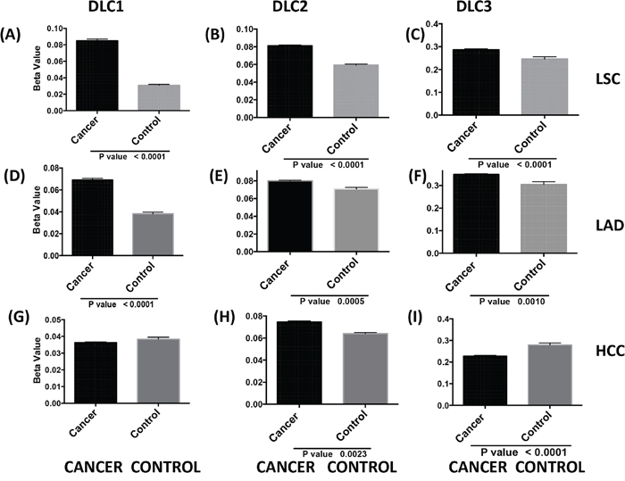 DLC promoter methylation and gene expression in tumors.