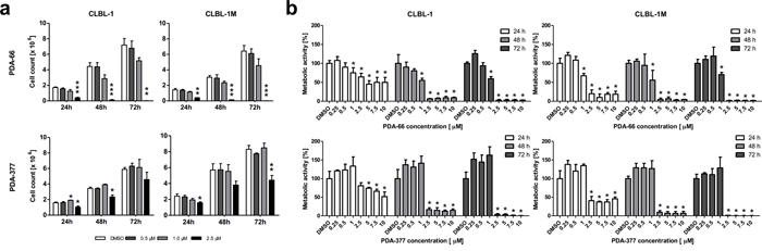 Exposure to PDA-66 and PDA-377 inhibits cell proliferation and metabolic activity in CLBL-1 and CLBL-1M.