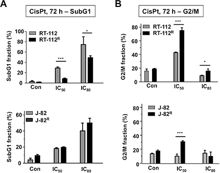 Effects of CisPt on cell cycle distribution of parental and CisPt resistant UC cells.