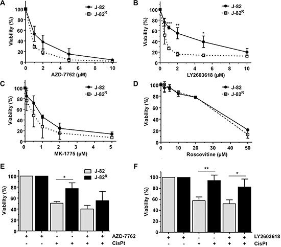 Influence of selected protein kinase inhibitors on the viability of CisPt resistant J-82R cells.