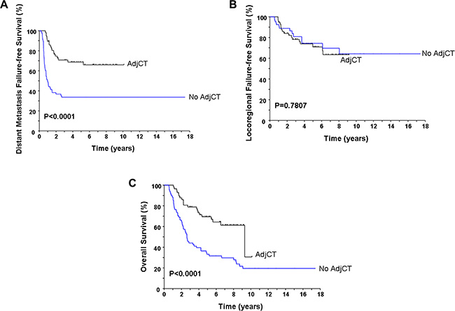 Comparison of the distant metastasis failure-free survival (A), locoregional failure-free survival (B), and overall survival (C) according to the delivery of adjuvant chemotherapy or not.