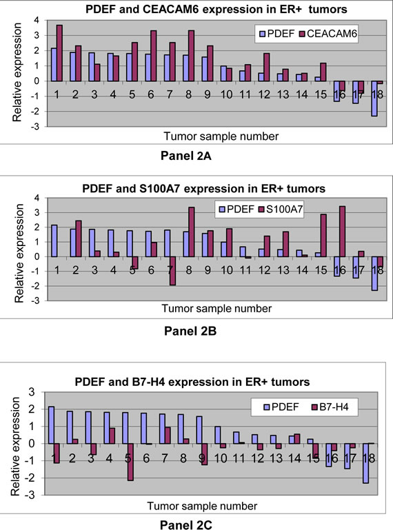 Gene expression analysis of, CEACAM6, S100A7 or B7-H4 in relation to PDEF: Panels 2A, 2B and 2C respectively show CEACAM6, S100A7 or B7-H4 expression in relation to PDEF in 18 tumor samples described in the text.