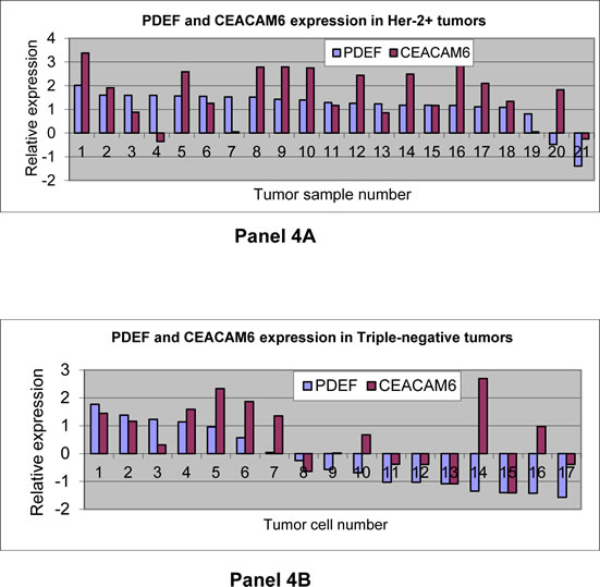 Gene expression analysis of CEACAM6 and PDEF in Her-2 over expressing and in triple-negative breast tumors: The panels 4A and 4B respectively show CEACAM6 expression in relation to PDEF in 21 Her-2 over expressing tumors and 17 triple-negative tumors.