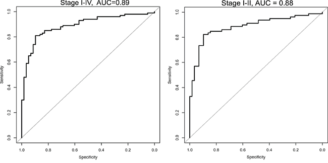 ROC Curve combined for the selected 6 microRNA analyzed in the validation set, for all stages (I-IV) and for only the early stages (I/II).