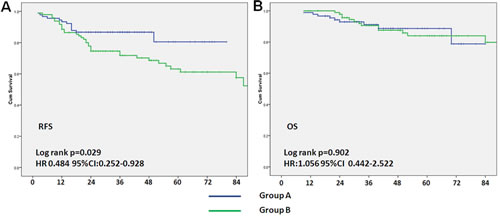 Association between neoadjuvant chemotherapy regimens and relapse-free survival and overall survival.
