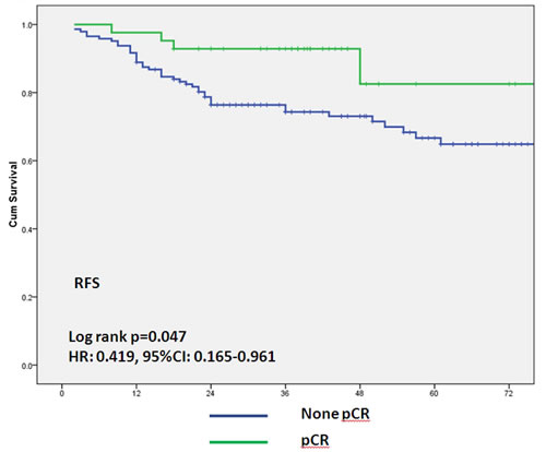 Association between pathological complete response and relapse-free survival.