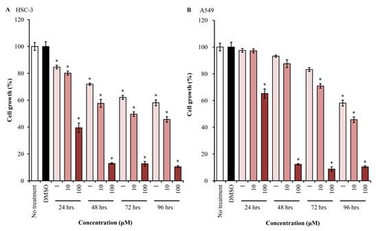 EGFR-TKI inhibits cell proliferation.