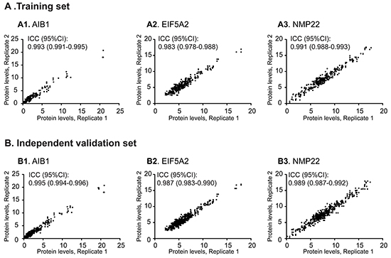 Repeatable validation of measurements of urinary AIB1, EIF5A2, and NMP22 levels using ELISA.