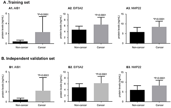 Comparisons of urinary AIB1, EIF5A2, and NMP22 levels between BCa and non-cancer groups in the training and independent validation sets.