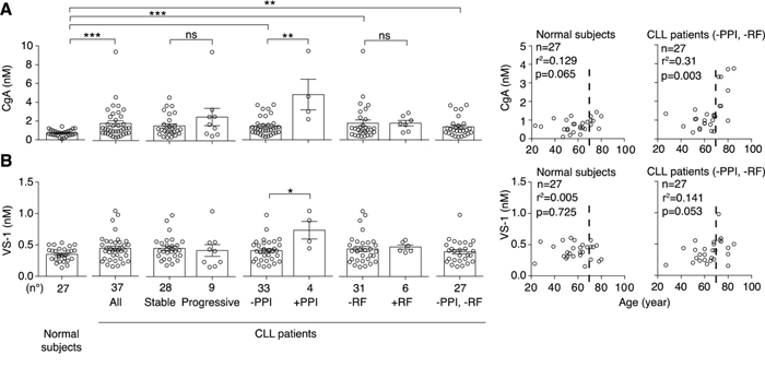 Levels of CgA and VS-1 in plasma samples obtained from normal subjects and CLL patients.