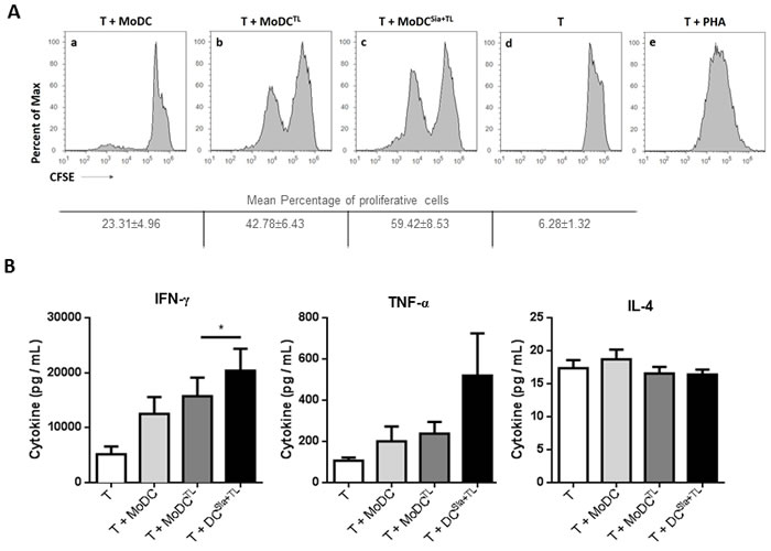 Desialylation of human MoDCs loaded with whole tumor cell antigens induces T cell activation.
