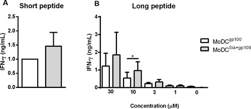 Sialidase treatment of human MoDCs improves antigen cross-presentation