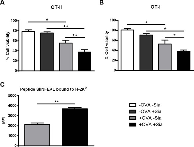 Sialidase treatment of murine sDCs loaded with OVA improves T cell cytotoxicity against tumor cells.