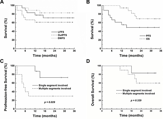 Survival curves showing local failure-free (LFFS), intrahepatic out-field progression-free (OutPFS), distant metastasis-free (DMFS), progression-free (PFS) and overall survival (OS) for all patients (4A and 4B).