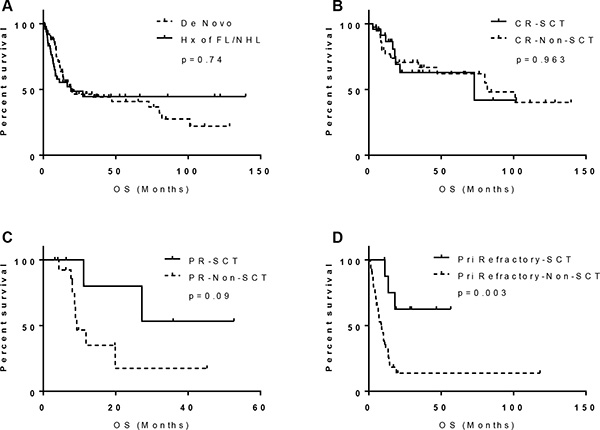 Prognostic significance of history of follicular lymphoma and SCT in MYC/BCL2 DHL: (A) History of FL; (B) patients achieved CR; (C) patients achieved PR; and (D) patients with primary refractory disease.