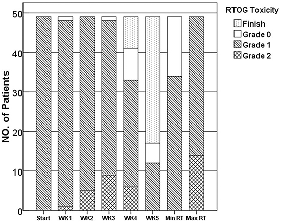 Skin reaction sores during EGCG treatment, as determined by the RTOG scoring system.