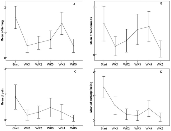 The changes of the patient-reported symptom scores during and after the treatments.