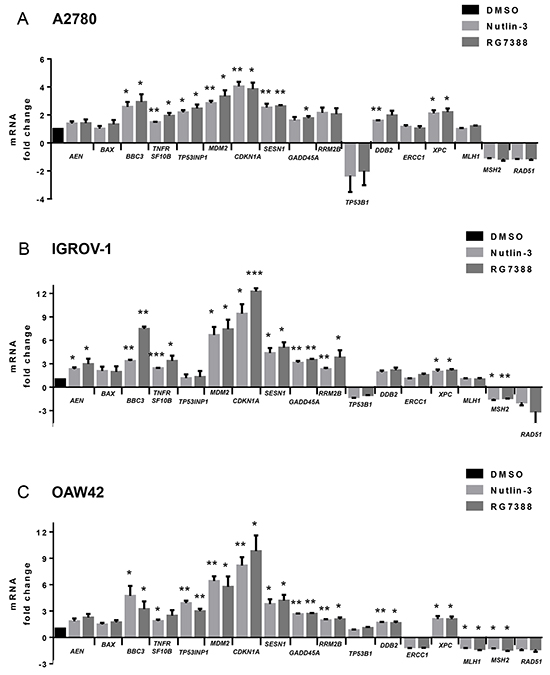 mRNA expression of genes relating to apoptosis, cell cycle arrest, nucleotide excision repair (NER) and DNA mismatch repair in response 5 μM Nutlin-3 or 0.5 μM RG7388 for 6 hours relative to DMSO solvent control.