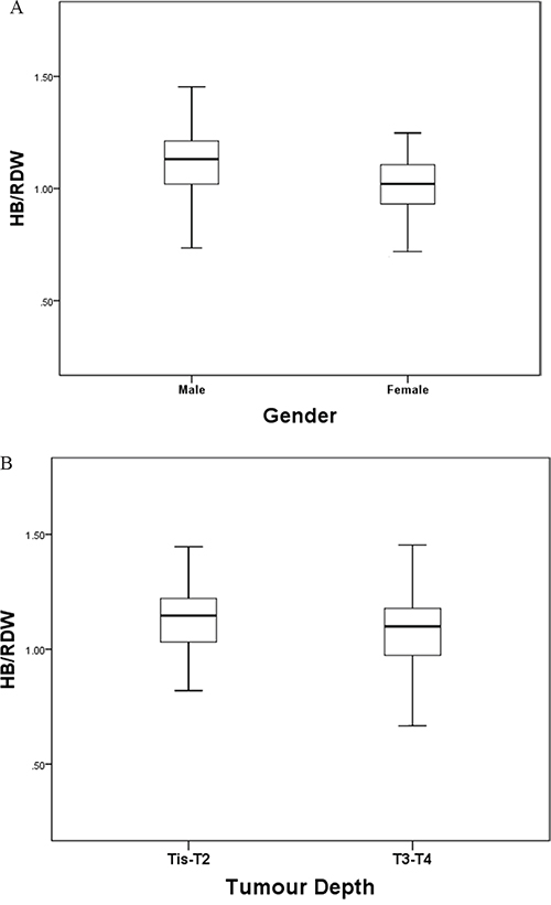 The HB/RDW ratio according to tumor depth A. and gender B. The HB/RDW ratio was significantly higher in male patients and patients with Tis/T1/T2 ESCC.