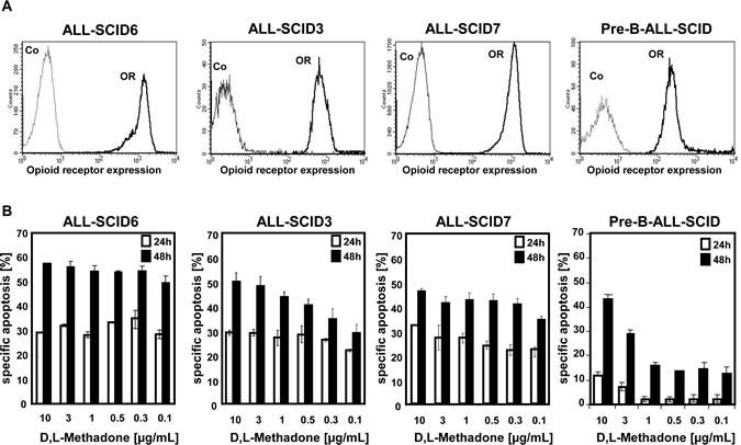D,L-Methadone kills ALL cells
