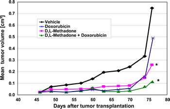 Opioid receptor activation by D,L-methadone inhibits growth of leukemia xenografts and increases doxorubicin sensitivity