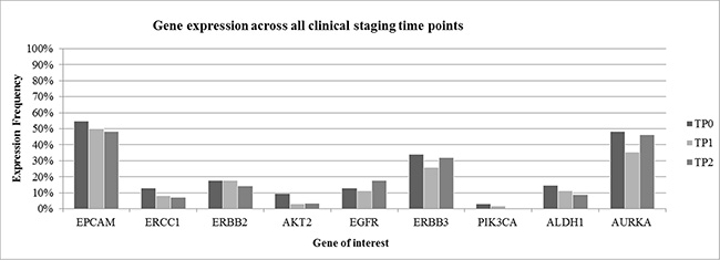 Gene expression across all clinical staging time points.