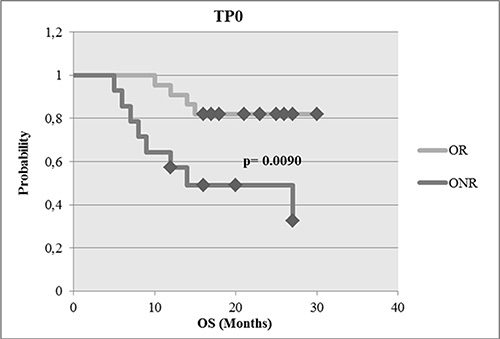 Survival analysis of OR compared with ONR.
