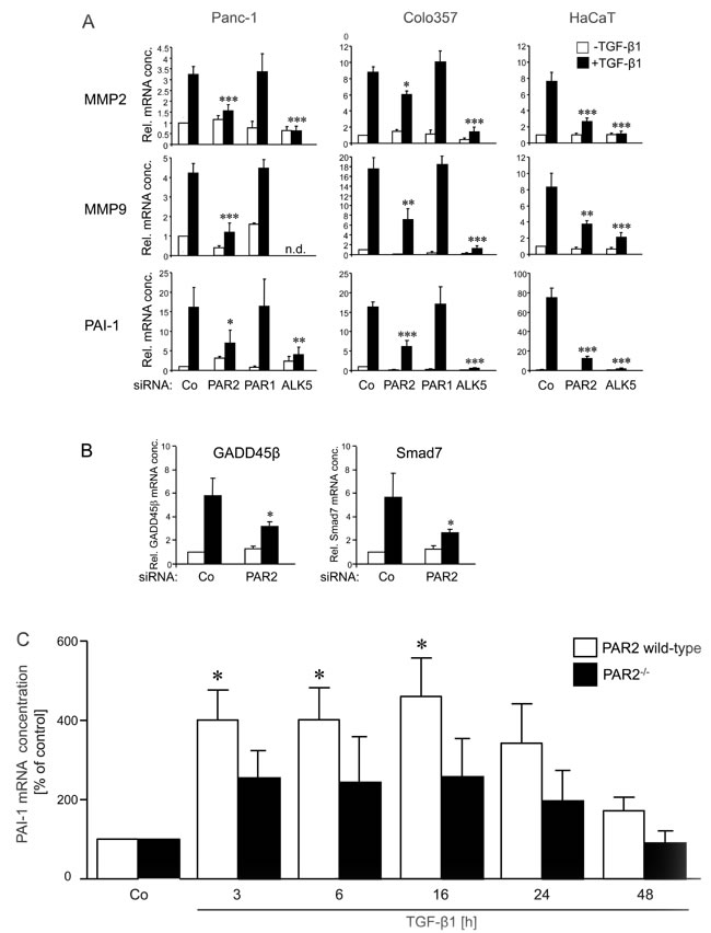 Effects of PAR2 depletion on the TGF-β1 response of invasion associated genes.