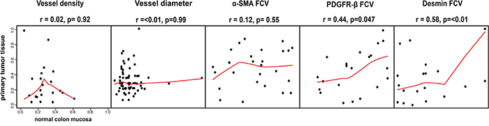 Associations of vessel size, vessel density or perivascular status between primary tumor and distant metastases.