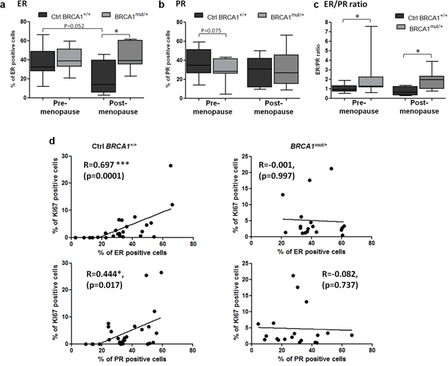 ER and PR expression levels in control and BRCA1mut/+ breast tissues according to menopausal status.
