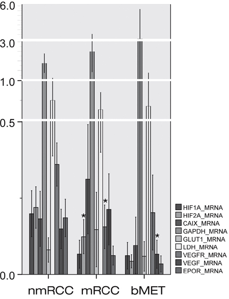 Expressions of HIF1α and HIF2α and their regulated genes at messenger ribonucleic acid (mRNA) level in primary non-metastatic (nmRCC) and metastatic renal cancer (mRCC) and in bone metastases (bMET).