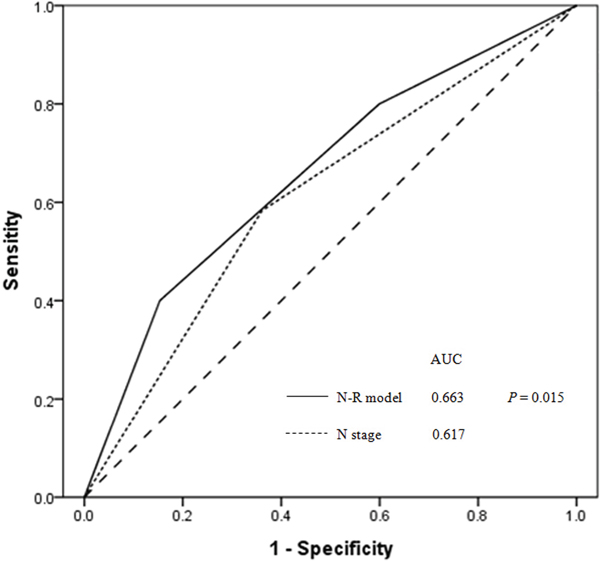 Receiver operator characteristic (ROC) curves for N-R model and N stage as predictors of distant metastasis for all NPC patients (n = 719).