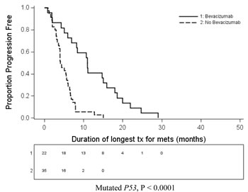 Figure 1a: Kaplan Meier curve showing PFS on best standard systemic treatment in patients with