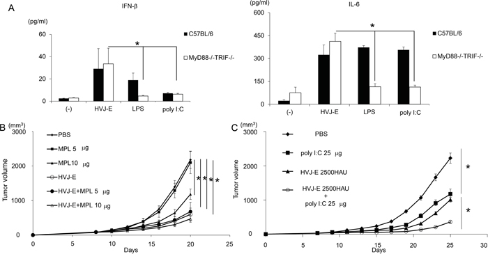 Anti-tumor effects of TLR agonists and HVJ-E.