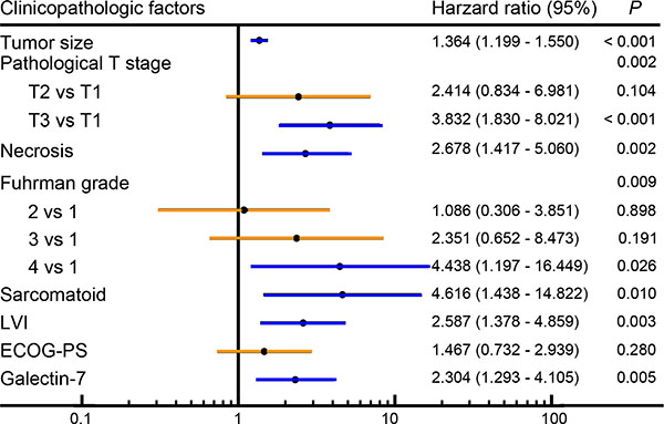 Multivariate Cox regression analysis of clinic-pathologic factors for overall survival.