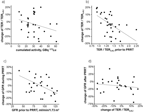Relative change of the tubular extraction rate (TER) normalized to the lower normal limit TER