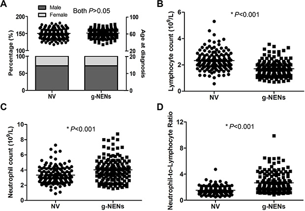 Blood cell counts from normal volunteers and gastric neuroendocrine neoplasms patients.