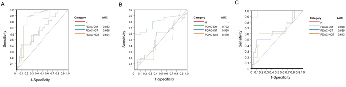 Receiver Operating Characterictic (ROC) curve analysis for betatrophin, CA 19-9, and betatrophin combined CA19-9 in pancreatic cancer-associated with diabetes (PC-DM), impaired glucose tolerance (PC-IGT), and non-diabetes (PC-NGT).