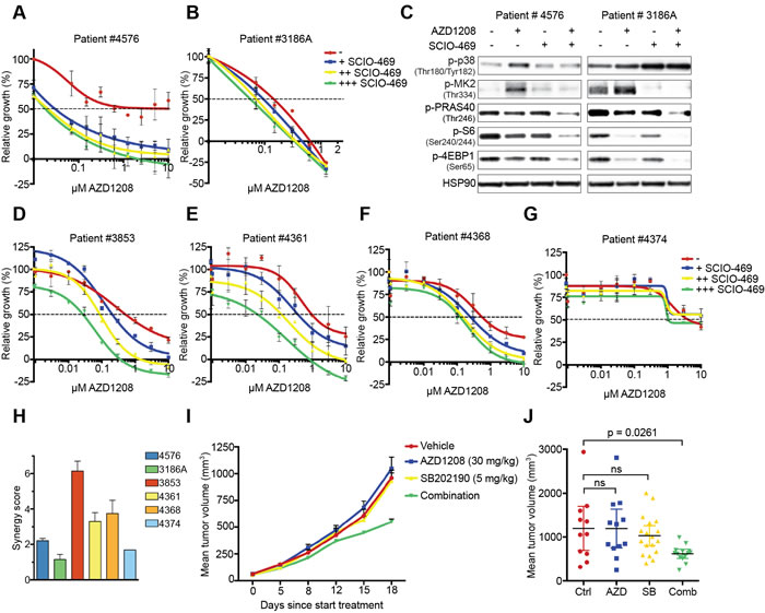 Suppression ­­­of p38 signaling restores sensitivity to PIM inhibition in primary AML cells and mouse xenografts.
