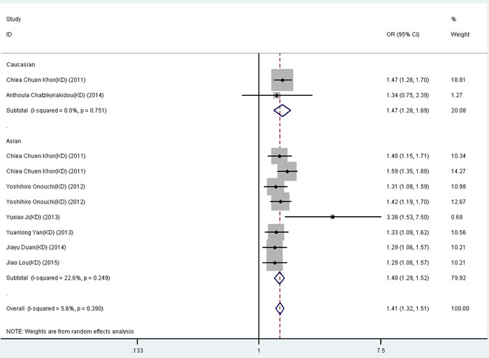 Forest plot for the meta-analysis of association between